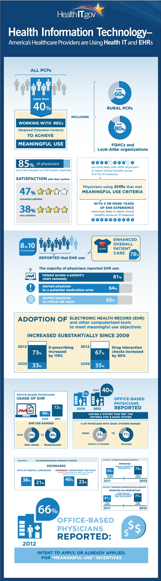 infographic-ehr-and-healthit
