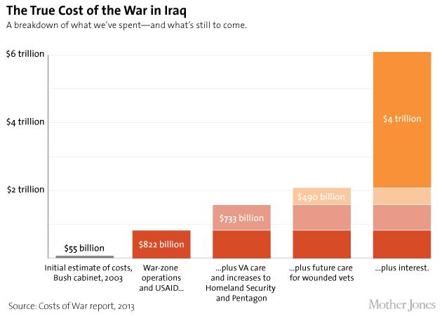 Iraqcosts