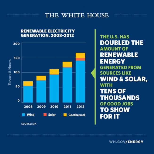Renewablenergy