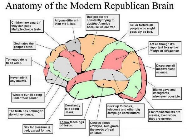 GOP Brain