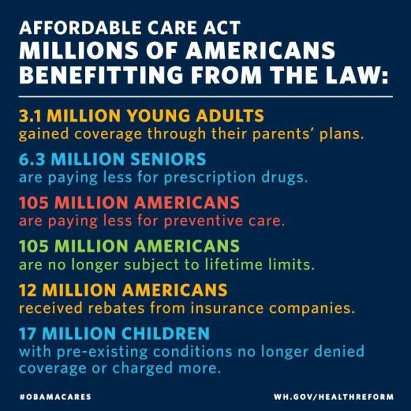 Affordable Care Act: Millions of Americans Benefiting from the Law