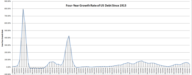 US-Debt-Growth-Rate-Since-1913-Four-Year-Periods