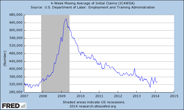 fredgraphunemploymentclaims-2007-2014