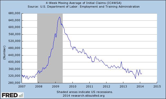 fredgraphunemploymentclaims-2007-2014