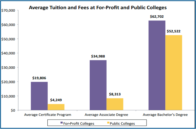 costs_of_for-profit_colleges