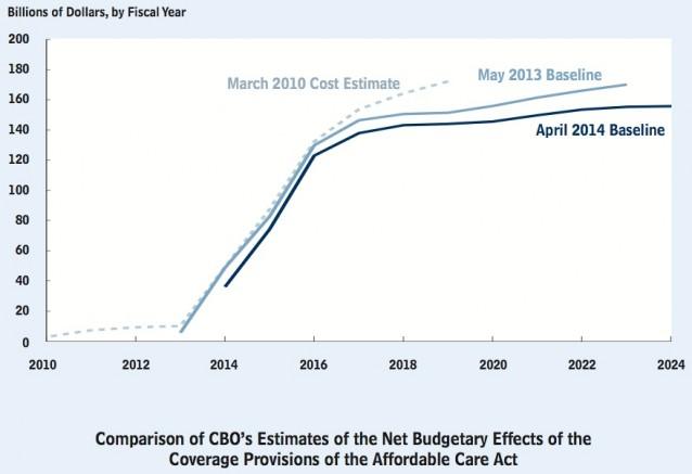 CBO-health-care-chart-638x437