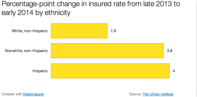 change_in_insured_by_ethnicity