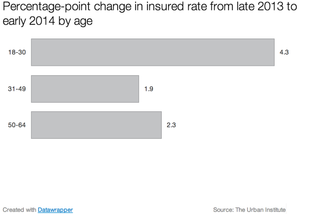 uninsured_rate_change_by_age
