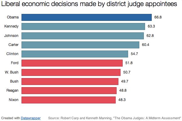 liberal_decisions