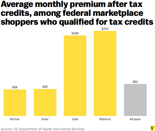 average_monthly_premium