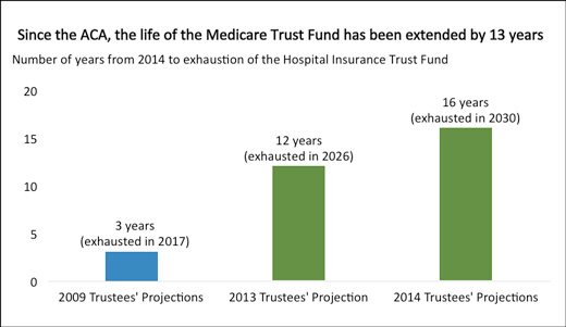 medicaretrustfund