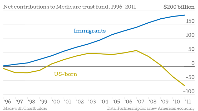 Net-contributions-to-Medicare-trust-fund-1996-2011-US-born-Immigrants_chartbuilder