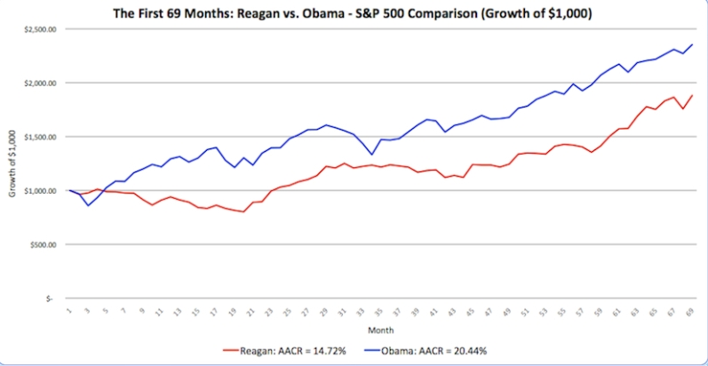 Investment-Returns-Reagan-v-Obama