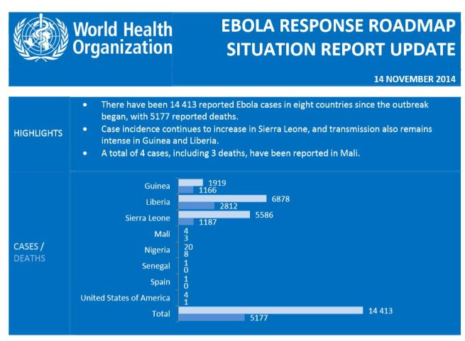 WHO Ebola Situation Report
