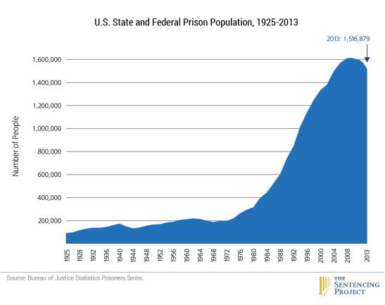 1_US_prison_pop_1925-2013