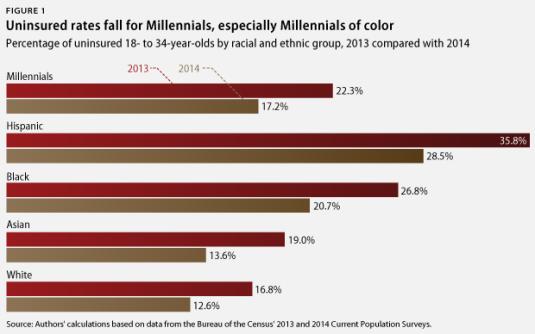 MillennialInsurance-colfig1